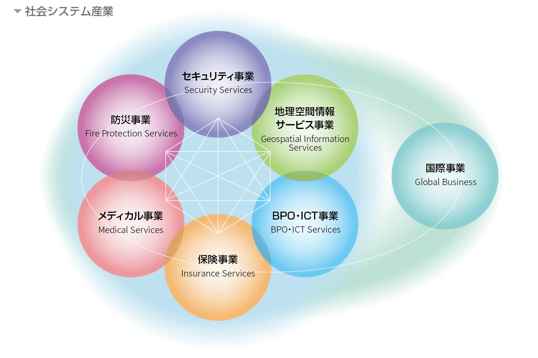 社会システム産業図