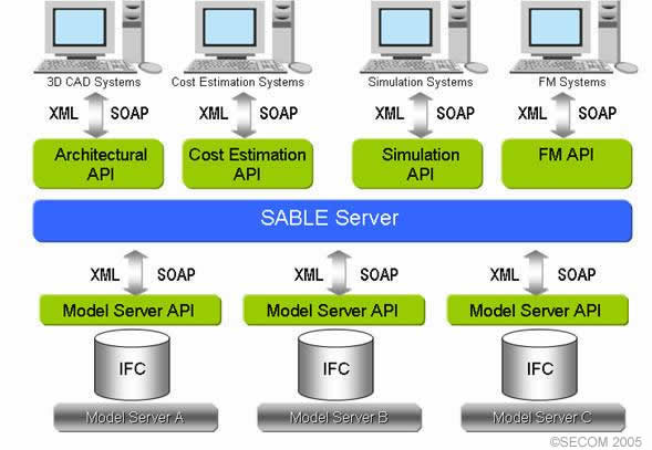 Figure 1: Overview of model servers and client applications